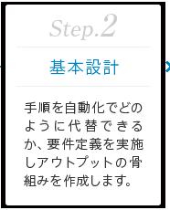 Step.2 [基本設計] 手順を自動化でどのように代替できるか、要件定義を実施しアウトプットの骨組みを作成します。