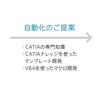 自動化のご提案 ・CATIAの専門知識 ・CATIAナレッジを使ったテンプレート開発 ・VBAを使ったマクロ開発